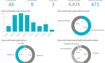 A poco mas de 70 dias del inicio de la cuarentena en la Ciudad de Campana ya hay 471 personas testeadas y un total de 44 casos confirmados